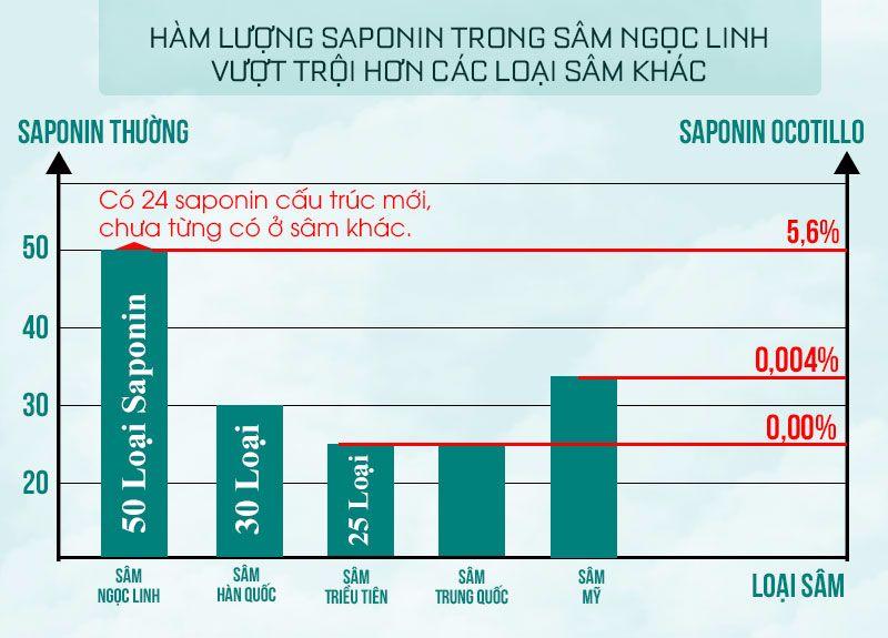 Hàm lượng saponin trong sâm Ngọc Linh vượt trội hơn các loại sâm khác
